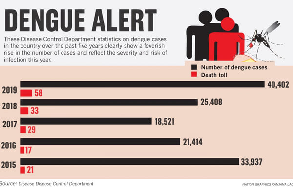 Disturbing Dengue Infection Statistics