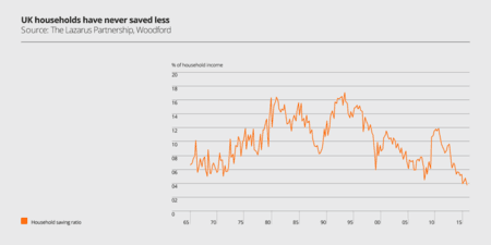 uk-households-have-never-saved-less
